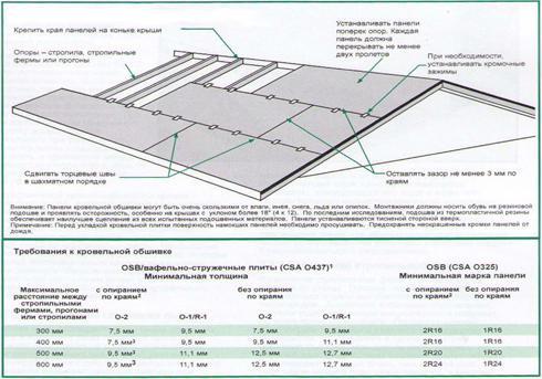 чертеж стропильной системы - Практическая схемотехника.