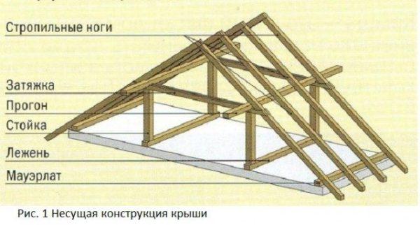 Стропильные ноги формируют скаты крыши