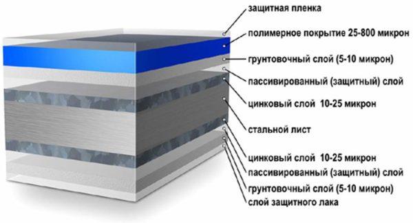 Структура профлиста с полимерным покрытием.