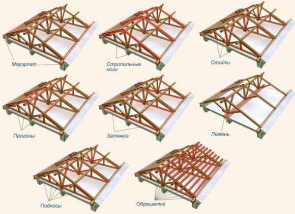 Структура стропильной системы напрямую влияет на прочность крыши.