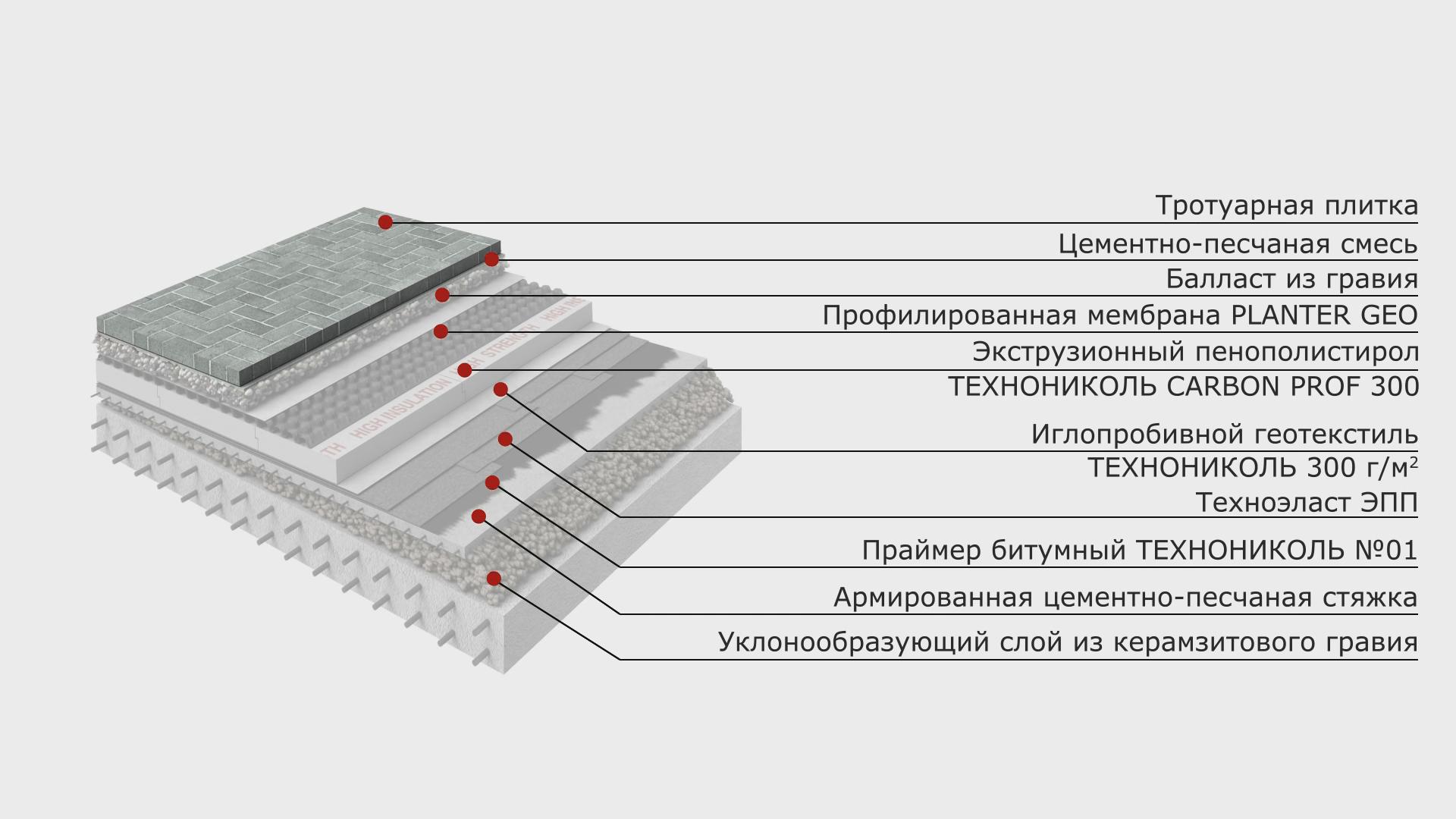уклонообразующий слой из керамзитобетона