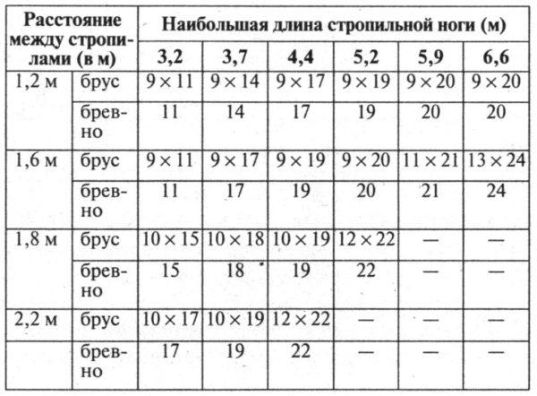 Таблица подбора сечения стропила в зависимости от длины и шага.