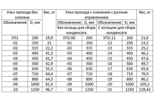 Таблица с параметрами кровельных проходов.