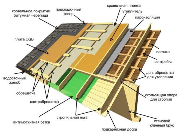 Так выглядит конструкция в готовом виде в домах с мансардным этажом