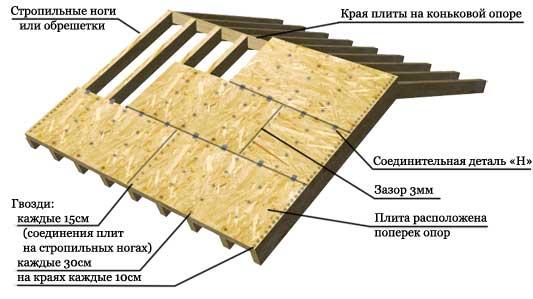 технология изготовления каркаса крыши