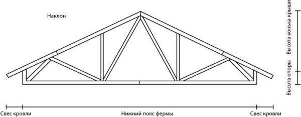 Треугольная стропильная ферма