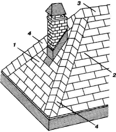 Элементы трехскатной крыши
