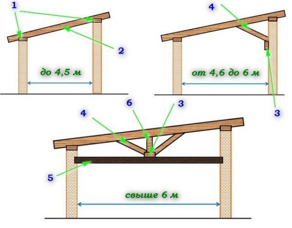 У односкатной крыши очень простая система стропил.