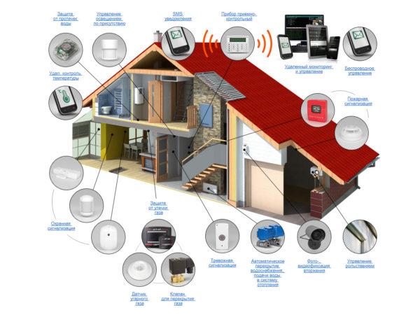 5 способов обеспечить безопасность своей квартиры