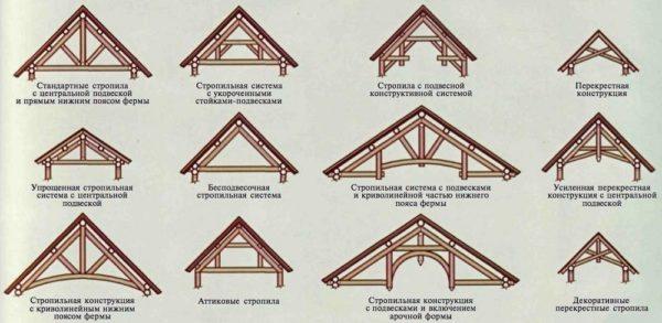 Устройство стропильной системы двускатной крыши может быть разным.