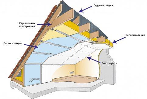 утепление крыши гаража
