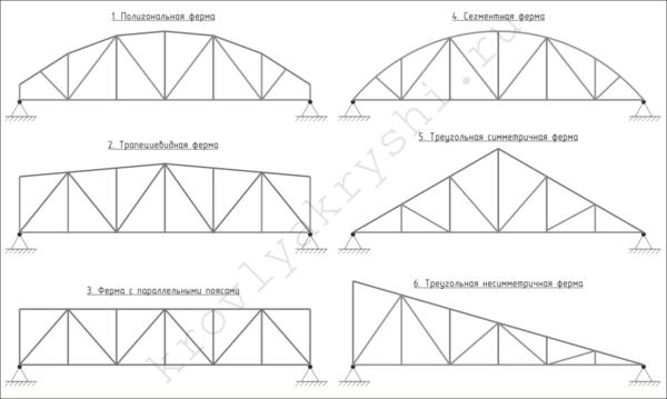 В домашнем строительстве чаще всего используются третий, пятый и шестой варианты.