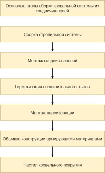 В таблице перечислены этапы сборки крыши каркасного дома
