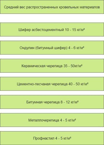 В таблице показан примерная масса популярных кровельных покрытий