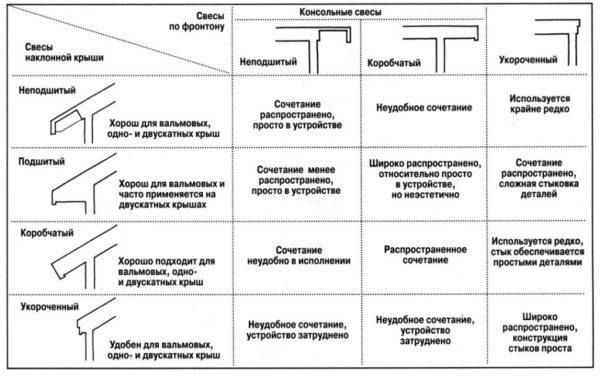 В таблице показаны типы устройства кровельного свеса на вальмовой крыше и их отличительные характеристики