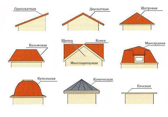 Дизайн крыши одноэтажных домов фото