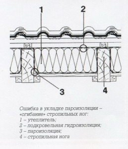 Водопровода пароизоляция