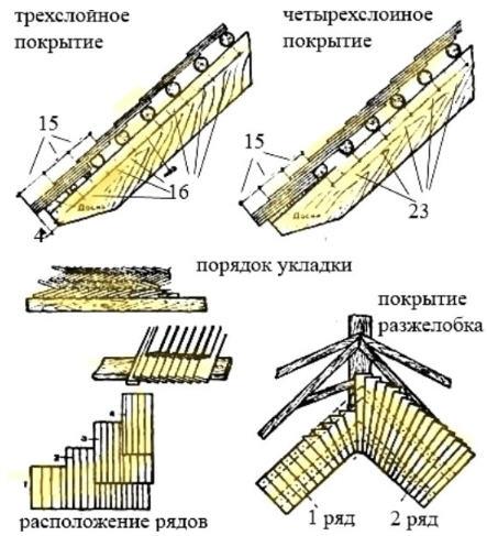виды деревянных крыш