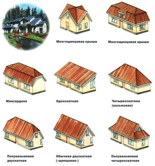 Виды крыш частных домов: практичная и сложная форма кровель ...