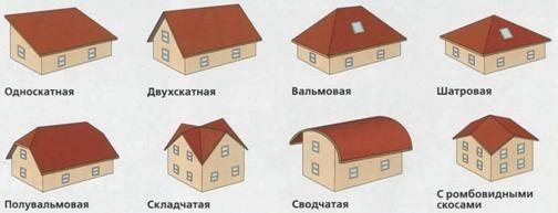 Четырёхскатная b крыша/b. применяется для.
