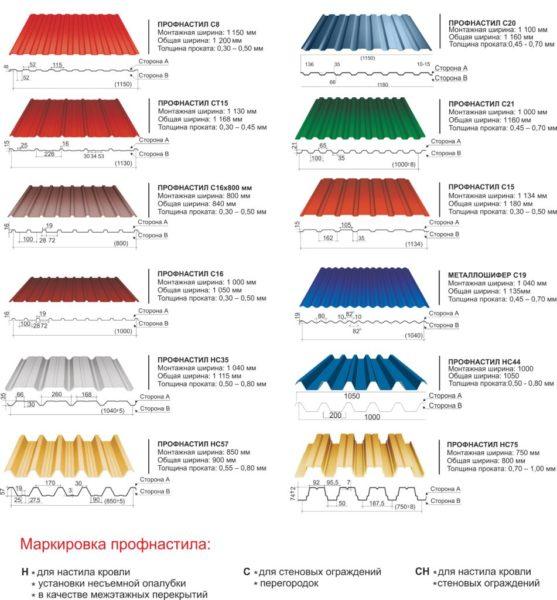Виды профилированных листов