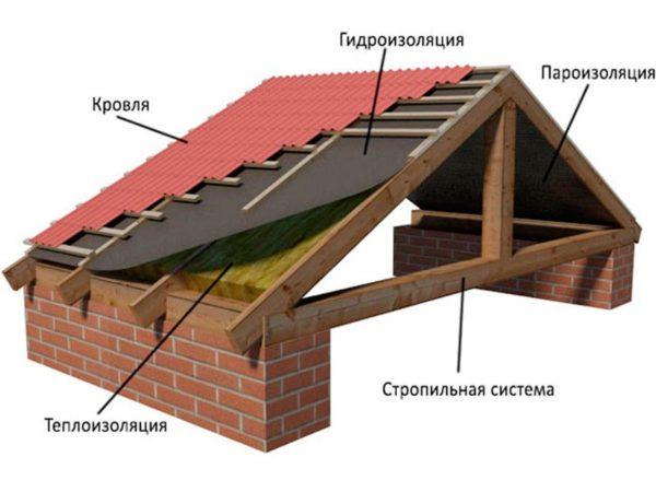 Висячая система стропил выбирается, когда пролет стен небольшой.