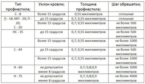 Вот оптимальные показатели толщины для разных типов профнастила