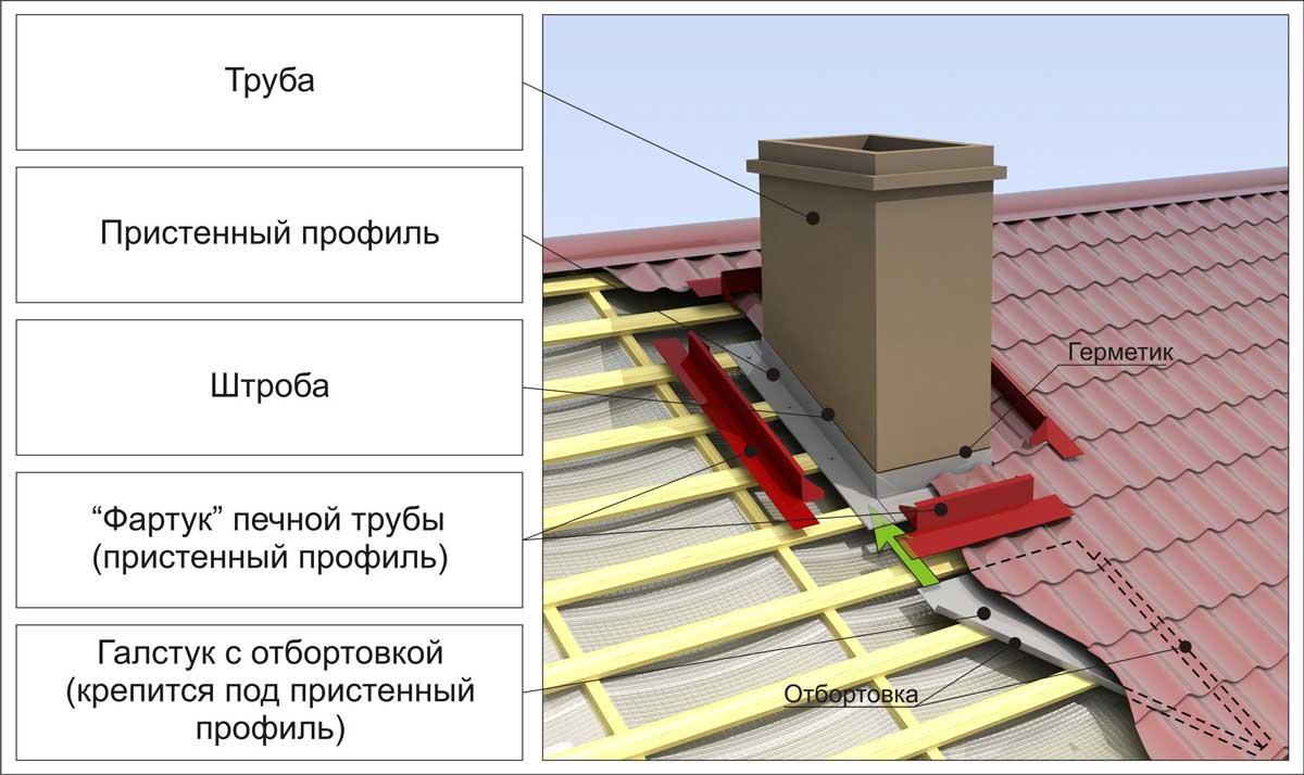 Вывод металлической дымоходной трубы через крышу из профнастила