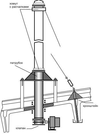 Как самостоятельно смонтировать узел прохода вентиляции через кровлю, какие существуют конструкции и как они маркируются